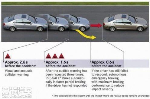 远离追尾 五大主流预碰撞安全系统解读