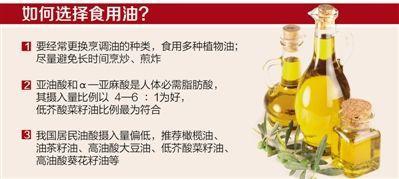 专家称无充分证据表明橄榄油可防癌抗衰老