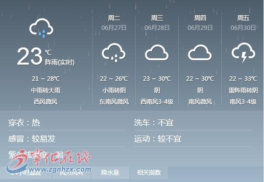 宁化本周天气阴雨为主 需警惕次生灾害