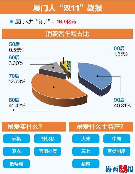 """今年""""双11""""厦门人最爱买手机 线上消费16.9亿"""