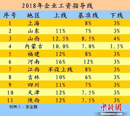 2018年涨薪表:11省份公布工资指导线 能涨多少?
