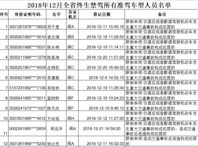 福建公布2018年12月终生禁驾名单 21人上榜