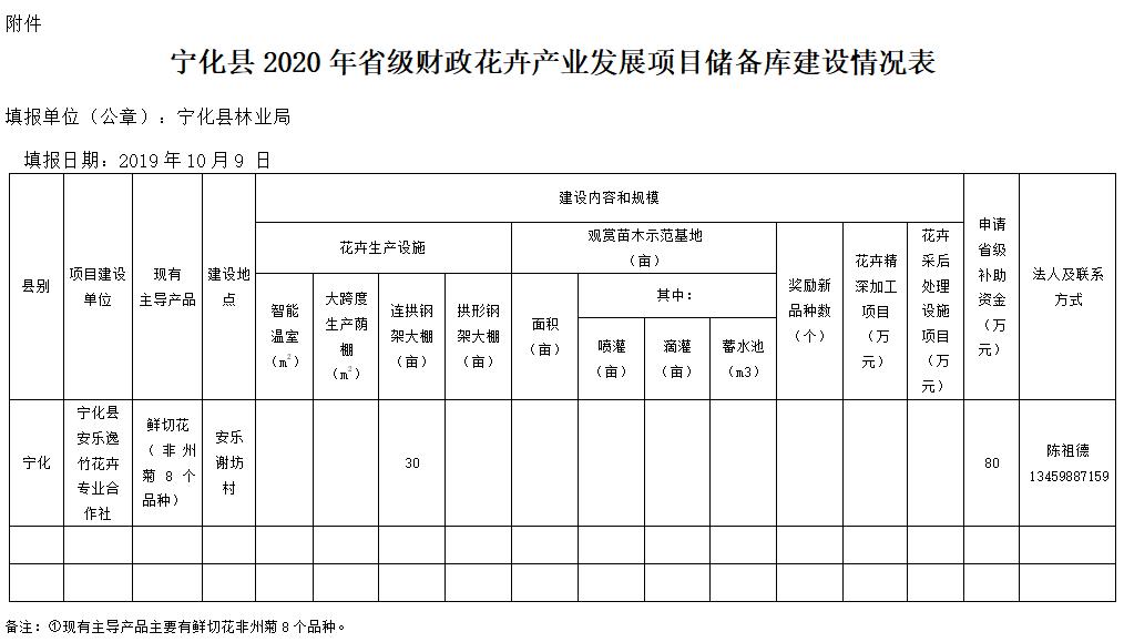 寧化(hua)縣林業局關于2020年省級財政(zheng)花卉(hui)產業發展項目儲(chu)備(bei)庫更新結果(guo)的公示