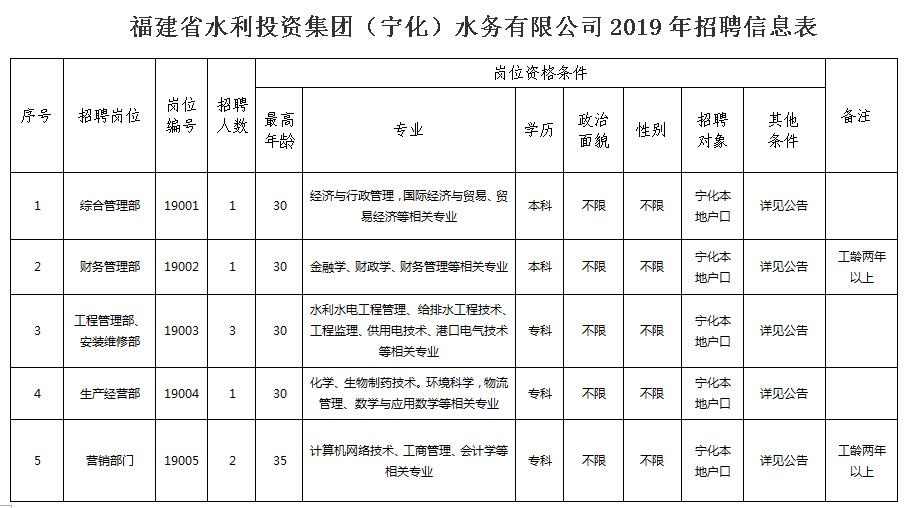 福建省水利投(tou)資集團(寧化(hua))水務(wu)有限公司(si)2019年招聘員(yuan)工公告