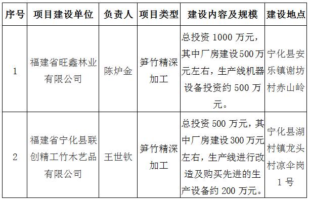 寧化縣林業局關(guan)于對yue)獠怪019年(nian)竹產業發展專項(xiang)資(zi)金項(xiang)目(mu)的公示(shi)