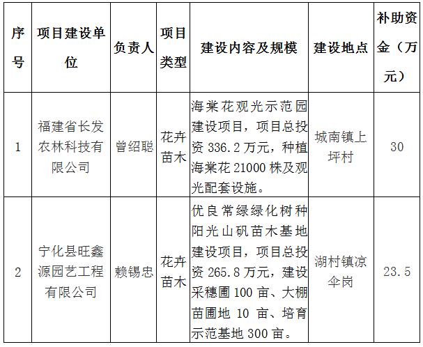 寧化縣林業局(ju)關于對(dui)擬(ni)補(bu)助2019年省級(ji)以(yi)上財政林業專項(xiang)資金項(xiang)目的公示
