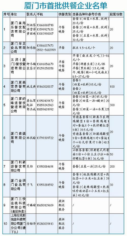 廈(xia)門推出集體用餐(can)應(ying)急供配送 可(ke)享送餐(can)上xia) width=
