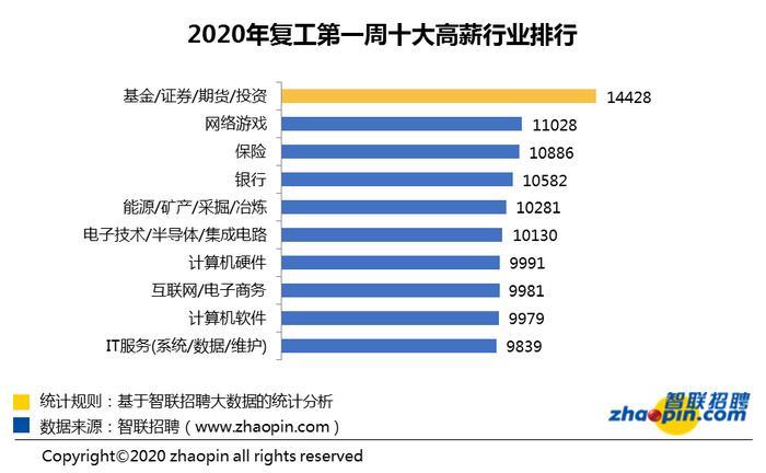 報告︰節後首周平均招聘月薪漲至(zhi)9311元 金融業依(yi)然(ran)領先