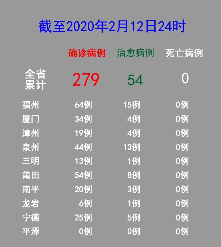 福建新增確診病(bing)例(li)7例(li) 累計確診病(bing)例(li)279例(li)