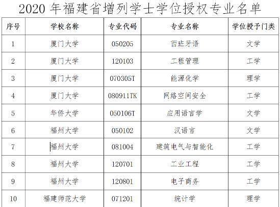 2020年福建26所院(yuan)校(xiao)增列77個本科專業