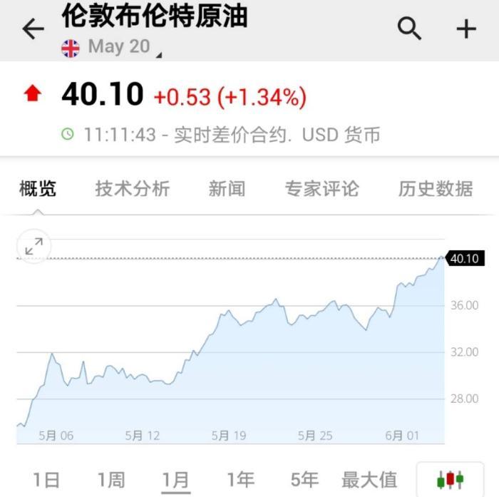 國(guo)際shi)圖壑厴0美元,國(guo)內油價將時隔3個月後(hou)上xi)鰨 width=