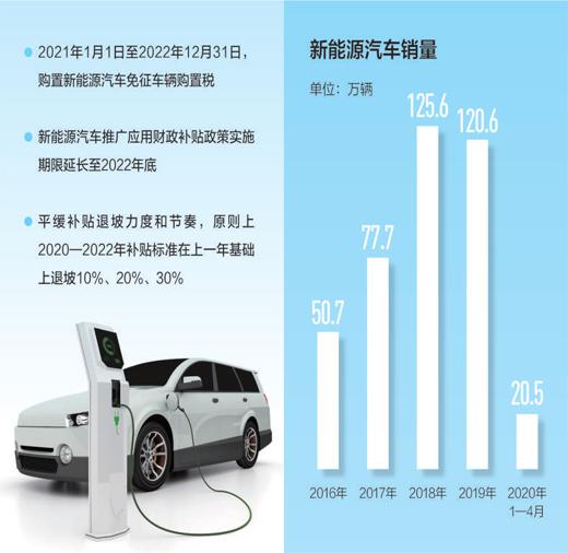 補貼期限延長 多項(xiang)政策(ce)措施(shi)促進新能(neng)源汽車消(xiao)費