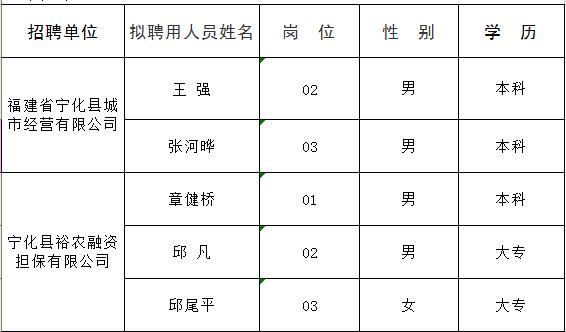 宁化县城人口_新出 宁化这家公司招聘7人 快来看看有适合你的吗