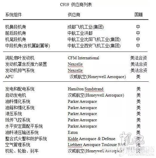 国产大飞机下线,中国人为什么可以自豪