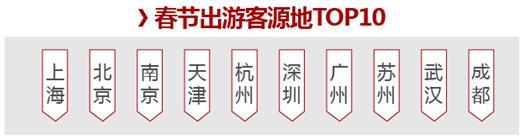 2018春节黄金周旅游趋势报告:三亚、哈尔滨仍受宠